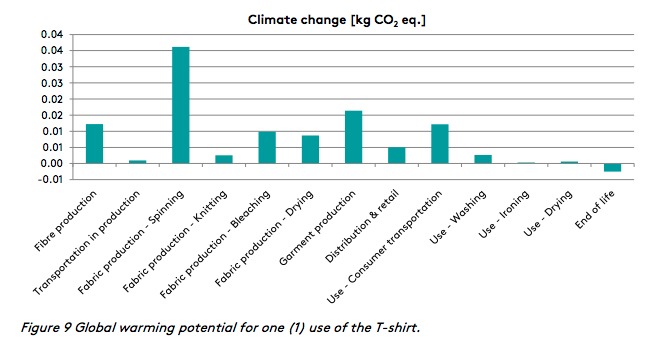 Climate impact from shirt production and usage